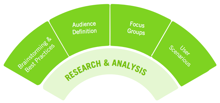 User Experience Strategy - Research & Analysis