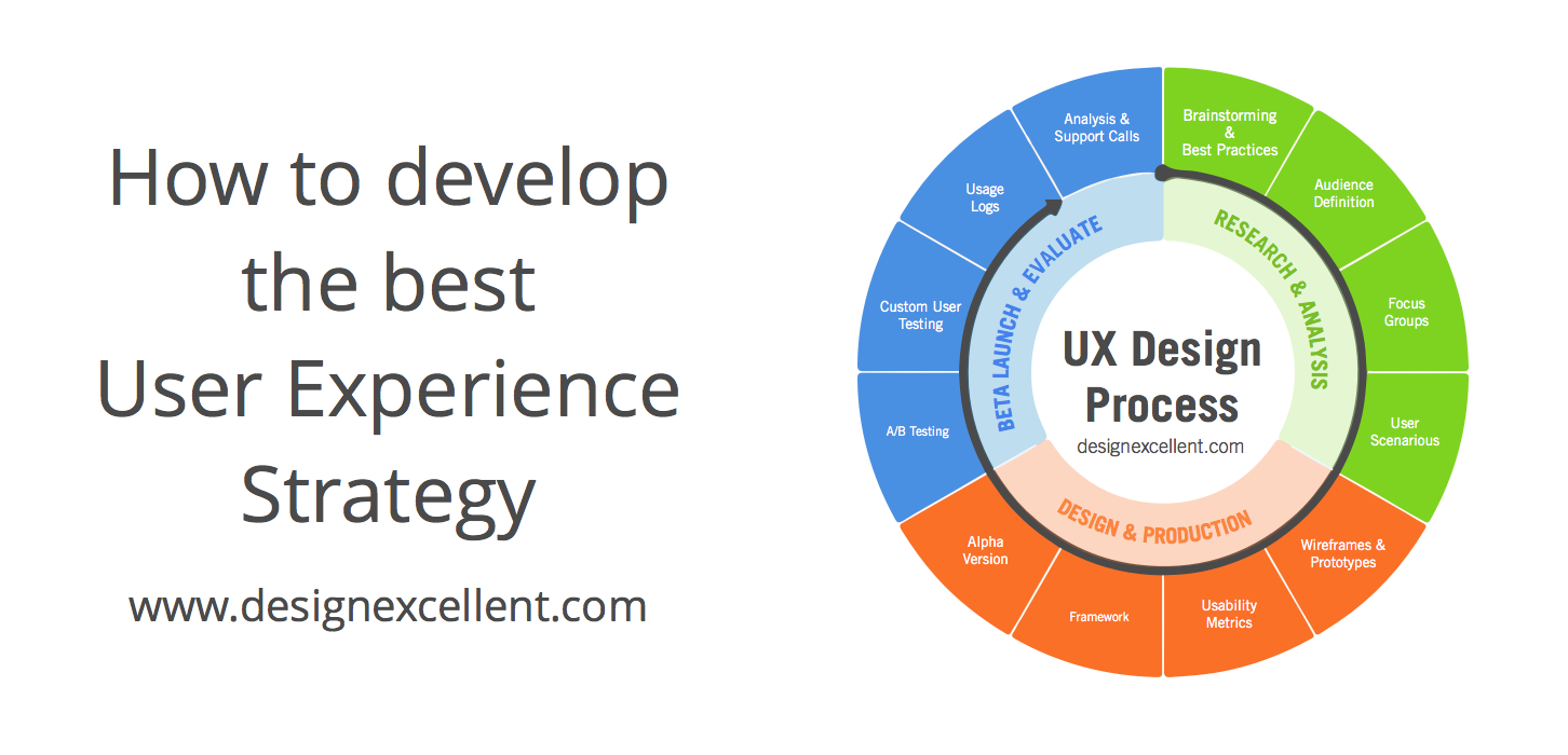 How to Develop the Best User Experience Strategy 1