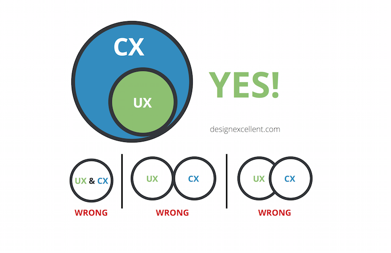 UX vs CX