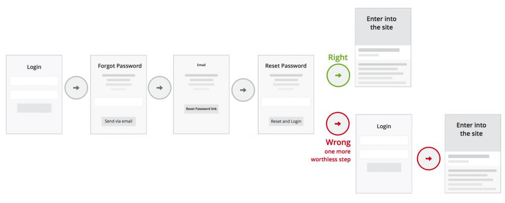 forgot-password-ux