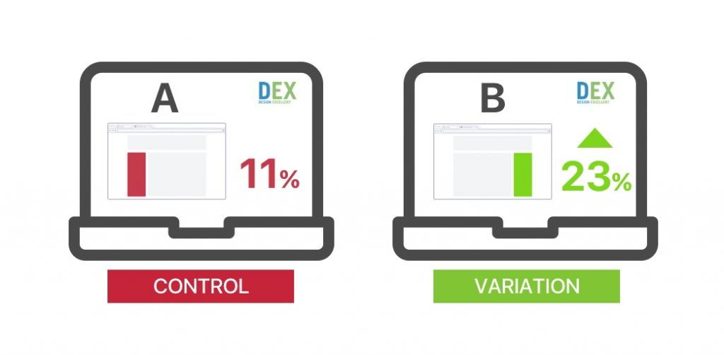 Use AB Testing to Increase Conversion Rates